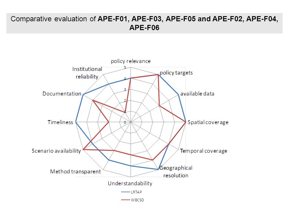 Comparative evaluation of APE-F01, APE-F03, APE-F05 and APE-F02, APE-F04, APE-F06