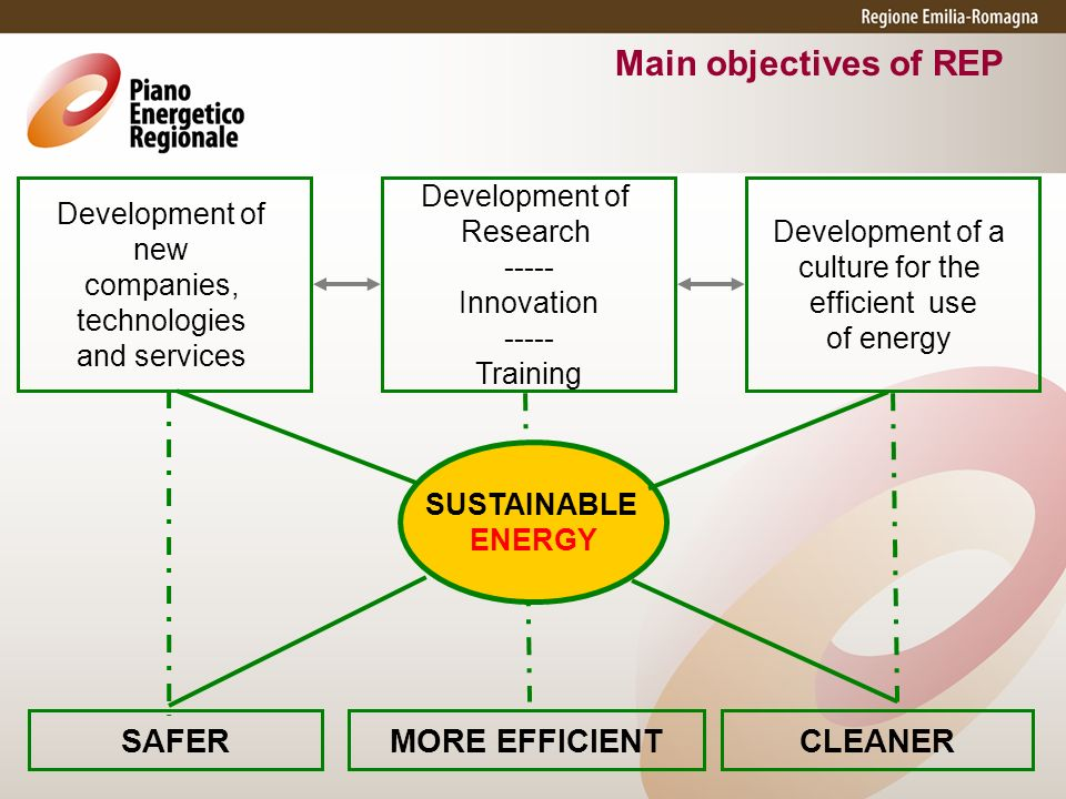 Development of new companies, technologies and services SAFER MORE EFFICIENT CLEANER Development of Research Innovation Training Development of a culture for the efficient use of energy SUSTAINABLE ENERGY Main objectives of REP