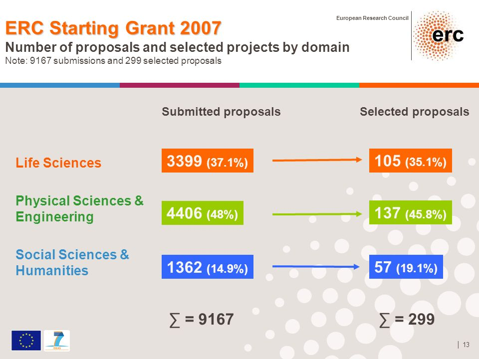 European Research Council 13 ERC Starting Grant 2007 Number of proposals and selected projects by domain Note: 9167 submissions and 299 selected proposals Life Sciences Physical Sciences & Engineering Social Sciences & Humanities 3399 (37.1%) 4406 (48%) 1362 (14.9%) 105 (35.1%) 137 (45.8%) 57 (19.1%) Submitted proposalsSelected proposals = 9167 = 299