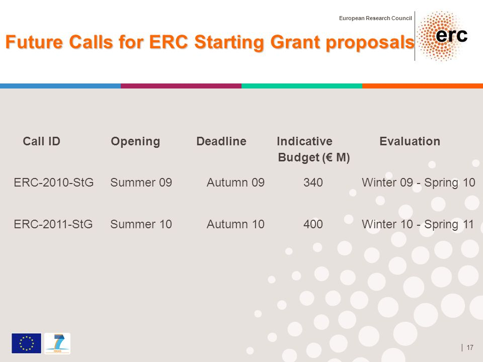 European Research Council 17 Future Calls for ERC Starting Grant proposals Call ID Opening Deadline Indicative Evaluation Budget ( M) ERC-2010-StG Summer 09 Autumn 09 340 Winter 09 - Spring 10 ERC-2011-StG Summer 10 Autumn 10 400 Winter 10 - Spring 11