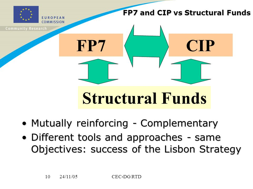 24/11/0510CEC-DG RTD FP7 and CIP vs Structural Funds Mutually reinforcing - ComplementaryMutually reinforcing - Complementary Different tools and approaches - same Objectives: success of the Lisbon StrategyDifferent tools and approaches - same Objectives: success of the Lisbon Strategy FP7CIP Structural Funds