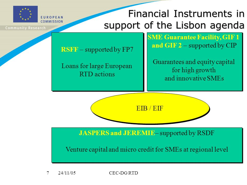 24/11/057CEC-DG RTD Financial Instruments in support of the Lisbon agenda RSFF – supported by FP7 Loans for large European RTD actions RSFF – supported by FP7 Loans for large European RTD actions SME Guarantee Facility, GIF 1 and GIF 2 – supported by CIP Guarantees and equity capital for high growth and innovative SMEs SME Guarantee Facility, GIF 1 and GIF 2 – supported by CIP Guarantees and equity capital for high growth and innovative SMEs JASPERS and JEREMIE– supported by RSDF Venture capital and micro credit for SMEs at regional level JASPERS and JEREMIE– supported by RSDF Venture capital and micro credit for SMEs at regional level EIB / EIF