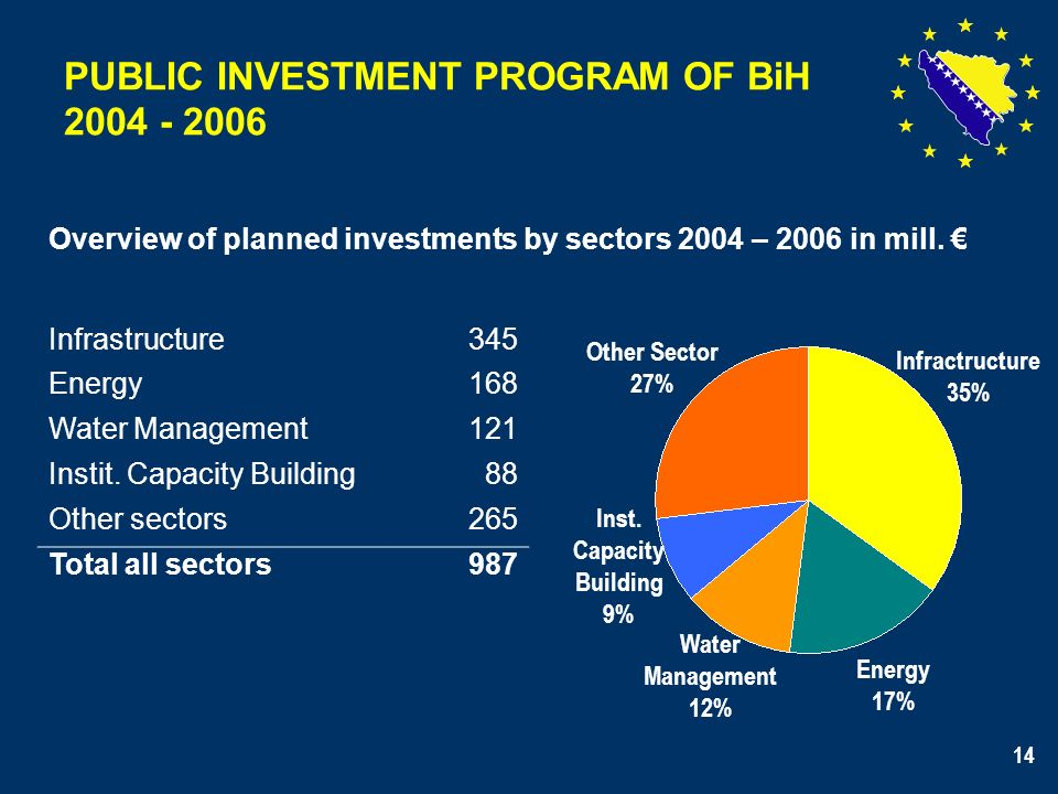 14 PUBLIC INVESTMENT PROGRAM OF BiH 2004 - 2006 Overview of planned investments by sectors 2004 – 2006 in mill.