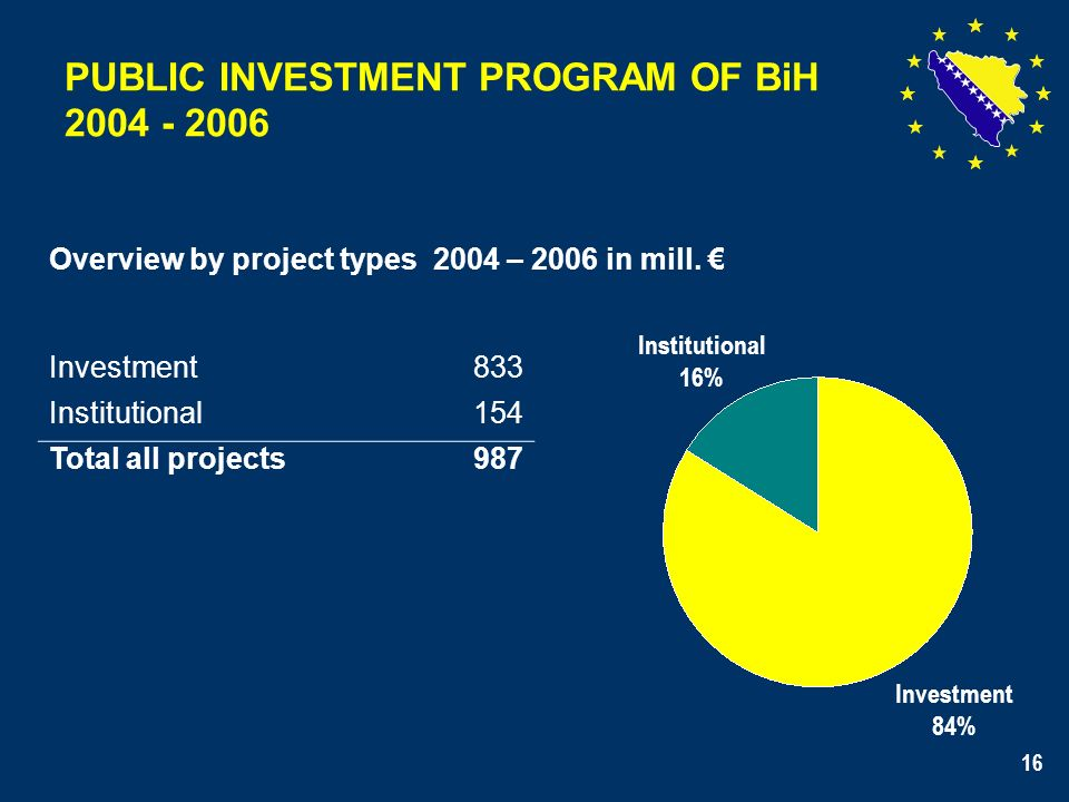 16 PUBLIC INVESTMENT PROGRAM OF BiH 2004 - 2006 Overview by project types 2004 – 2006 in mill.