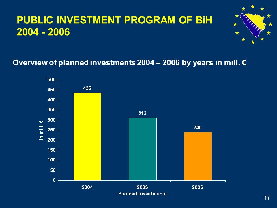 17 PUBLIC INVESTMENT PROGRAM OF BiH 2004 - 2006 Overview of planned investments 2004 – 2006 by years in mill.