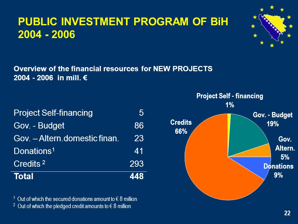 22 PUBLIC INVESTMENT PROGRAM OF BiH 2004 - 2006 Overview of the financial resources for NEW PROJECTS 2004 - 2006 in mill.