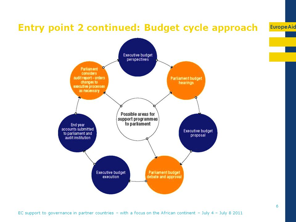 EuropeAid Entry point 2 continued: Budget cycle approach EC support to governance in partner countries – with a focus on the African continent – July 4 – July 8 2011 6