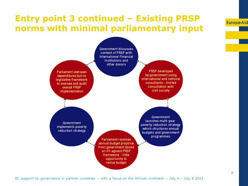EuropeAid Entry point 3 continued – Existing PRSP norms with minimal parliamentary input 8 EC support to governance in partner countries – with a focus on the African continent – July 4 – July 8 2011