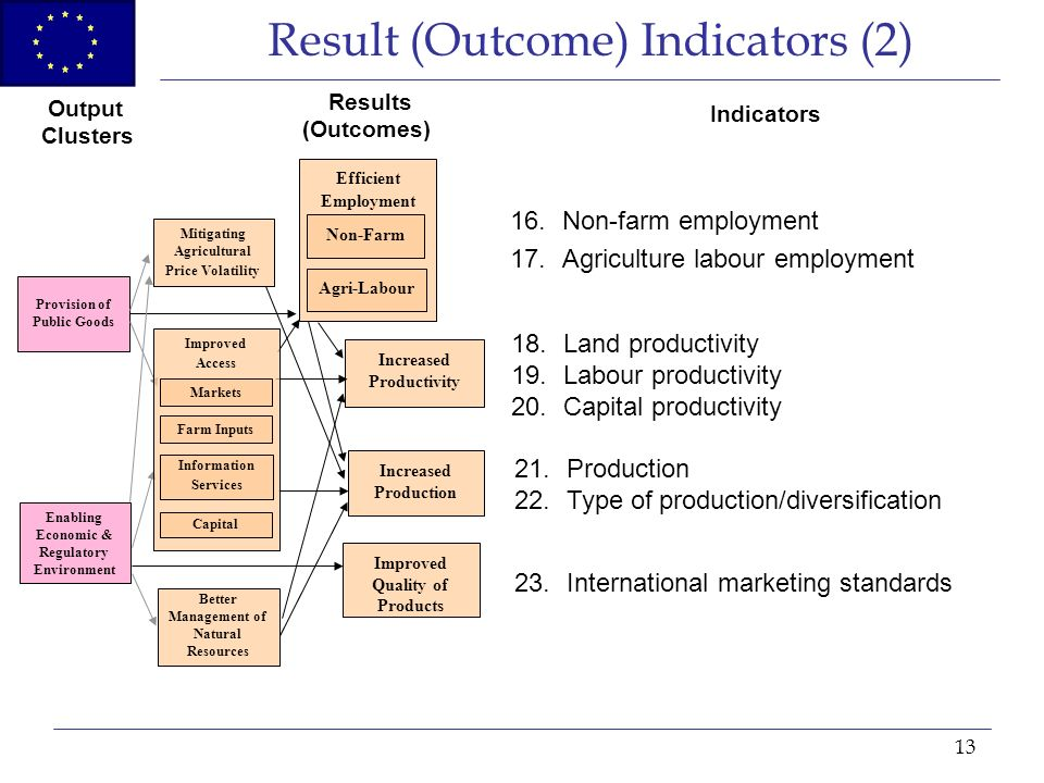 13 Efficient Employment Result (Outcome) Indicators (2) Provision of Public Goods Better Management of Natural Resources Mitigating Agricultural Price Volatility Increased Productivity Increased Production Output Clusters Results (Outcomes) Improved Quality of Products Enabling Economic & Regulatory Environment Non-Farm Agri-Labour Indicators 16.Non-farm employment 17.Agriculture labour employment 18.Land productivity 19.Labour productivity 20.Capital productivity 21.Production 22.Type of production/diversification 23.International marketing standards Improved Access Markets Farm Inputs Capital Information Services