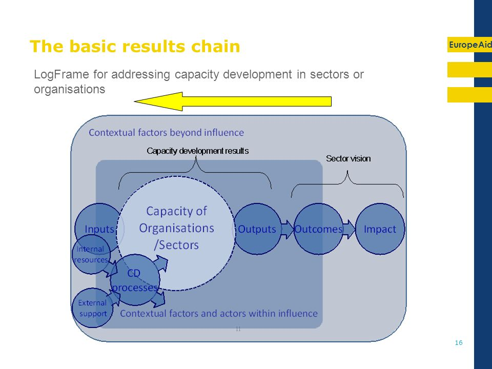 EuropeAid 16 The basic results chain LogFrame for addressing capacity development in sectors or organisations