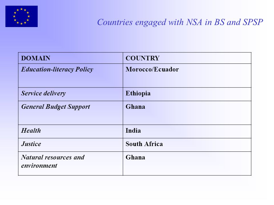 Countries engaged with NSA in BS and SPSP DOMAINCOUNTRY Education-literacy PolicyMorocco/Ecuador Service deliveryEthiopia General Budget SupportGhana HealthIndia JusticeSouth Africa Natural resources and environment Ghana