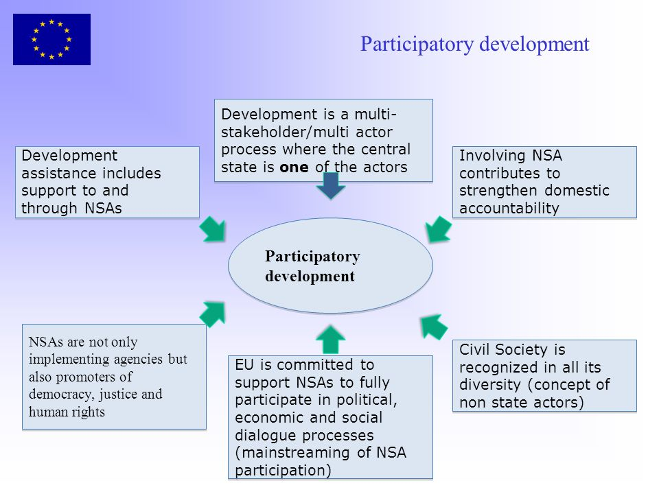 Participatory development Participatory development Development assistance includes support to and through NSAs Involving NSA contributes to strengthen domestic accountability Development is a multi- stakeholder/multi actor process where the central state is one of the actors NSAs are not only implementing agencies but also promoters of democracy, justice and human rights EU is committed to support NSAs to fully participate in political, economic and social dialogue processes (mainstreaming of NSA participation) Civil Society is recognized in all its diversity (concept of non state actors) Participatory development