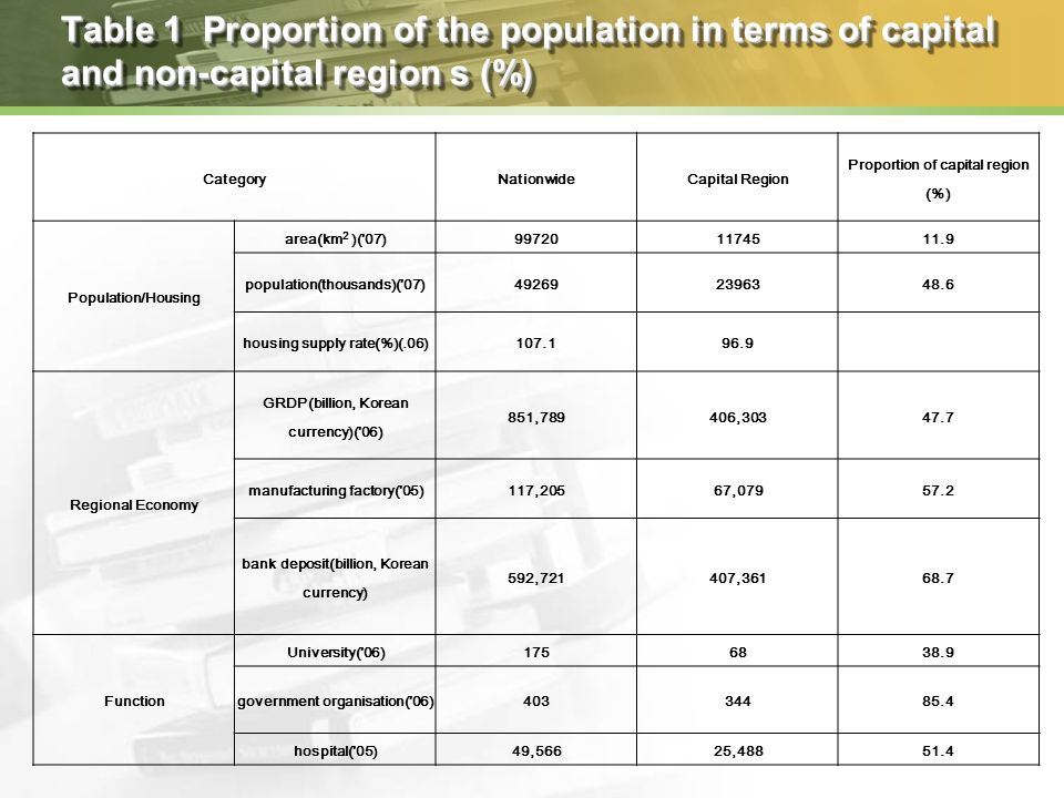 Table 1 Proportion of the population in terms of capital and non-capital region s (%) CategoryNationwideCapital Region Proportion of capital region (%) Population/Housing area(km 2 )( 07)997201174511.9 population(thousands)( 07)492692396348.6 housing supply rate(%)(.06)107.196.9 Regional Economy GRDP(billion, Korean currency)( 06) 851,789406,30347.7 manufacturing factory( 05)117,20567,07957.2 bank deposit(billion, Korean currency) 592,721407,36168.7 Function University( 06)1756838.9 government organisation( 06)40334485.4 hospital( 05)49,56625,48851.4