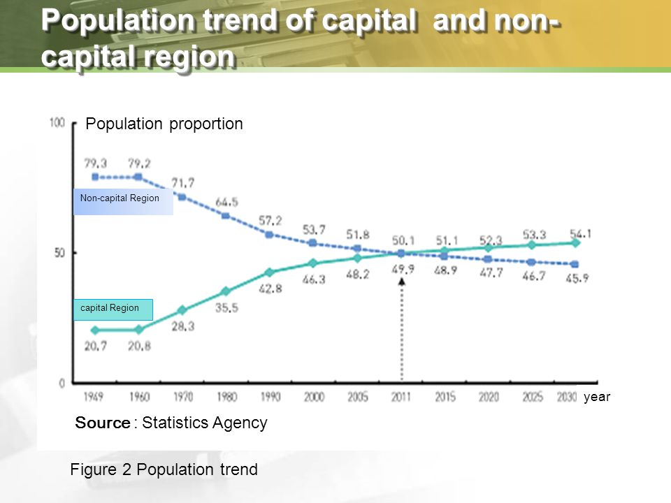 Population trend of capital and non- capital region Population proportion Non-capital Region capital Region Source : Statistics Agency year Figure 2 Population trend