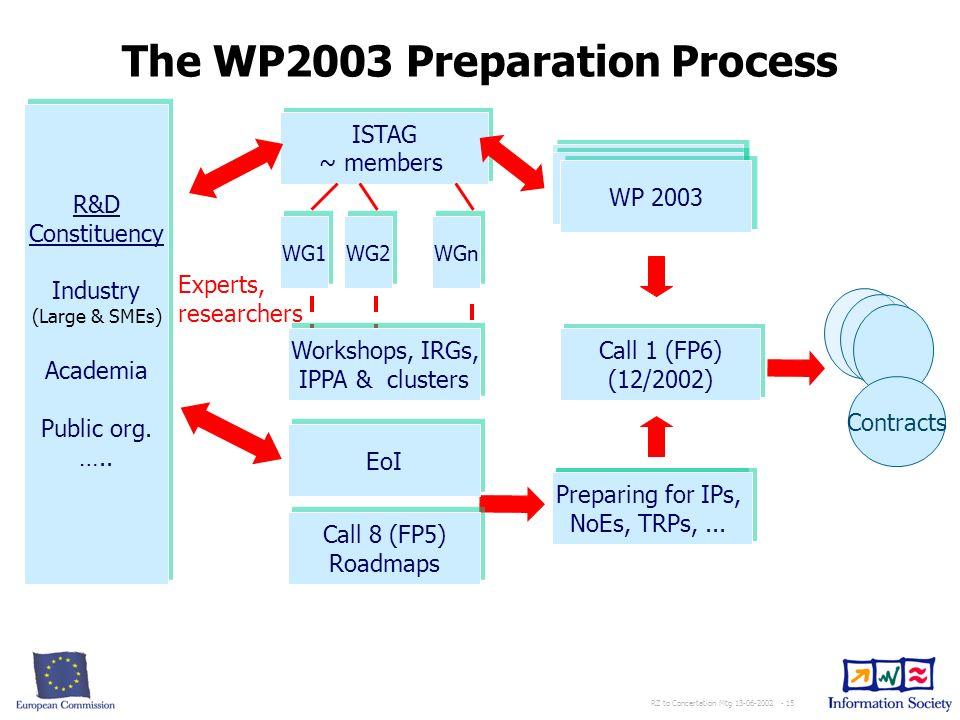 RZ to Concertation Mtg 13-06-2002 - 15 The WP2003 Preparation Process R&D Constituency Industry (Large & SMEs) Academia Public org.