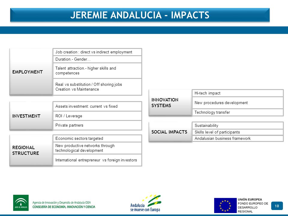 10 JEREMIE ANDALUCIA - IMPACTS INVESTMENT EMPLOYMENT REGIONAL STRUCTURE INNOVATION SYSTEMS SOCIAL IMPACTS Assets investment: current vs fixed ROI / Leverage..