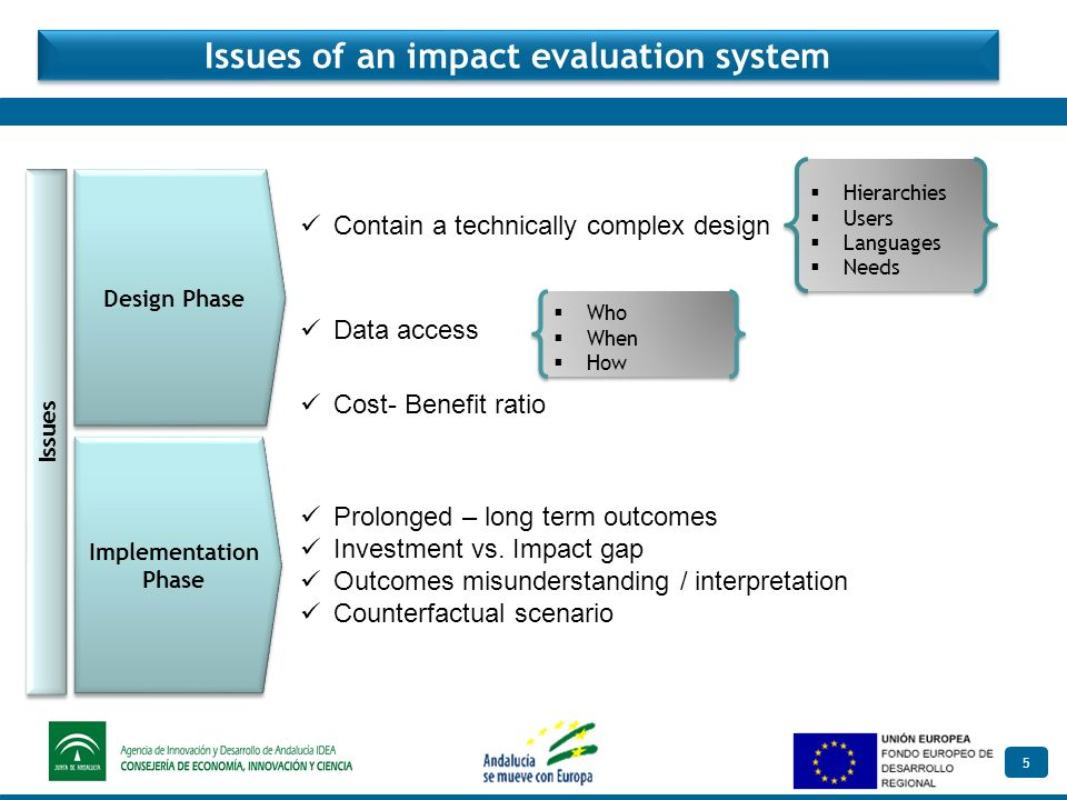 5 Issues of an impact evaluation system Design Phase Prolonged – long term outcomes Investment vs.