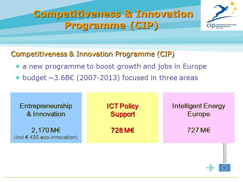 Competitiveness & Innovation Programme (CIP) Competitiveness & Innovation Programme (CIP) Competitiveness & Innovation Programme (CIP) a new programme to boost growth and jobs in Europe budget ~3.6B (2007-2013) focused in three areas Entrepreneurship & Innovation 2,170 M (incl 430 eco-innovation) ICT Policy Support 728 M Intelligent Energy Europe 727 M
