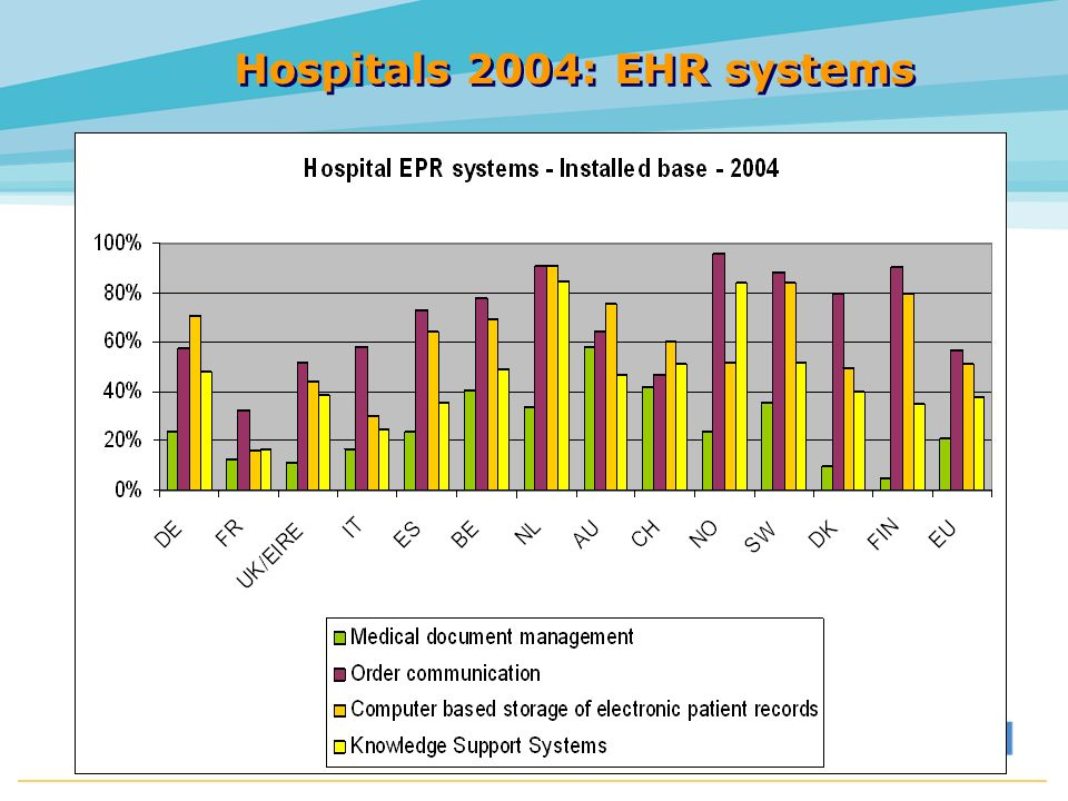 Hospitals 2004: EHR systems HINE 2005