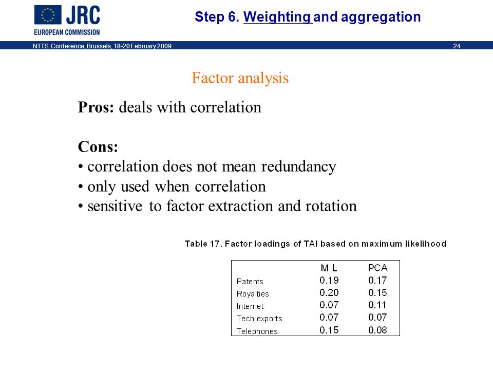 NTTS Conference, Brussels, 18-20 February 200924 Pros: deals with correlation Cons: correlation does not mean redundancy only used when correlation sensitive to factor extraction and rotation Factor analysis Step 6.