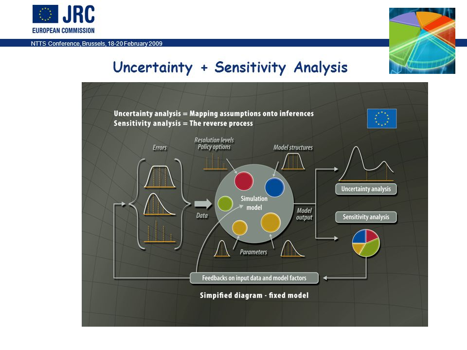NTTS Conference, Brussels, 18-20 February 200933 Uncertainty + Sensitivity Analysis