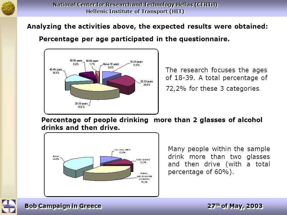 National Center for Research and Technology Hellas (CERTH) Hellenic Institute of Transport (HIT) National Center for Research and Technology Hellas (CERTH) Hellenic Institute of Transport (HIT) Bob Campaign in Greece 27 th of May, 2003 Analyzing the activities above, the expected results were obtained: Percentage per age participated in the questionnaire.