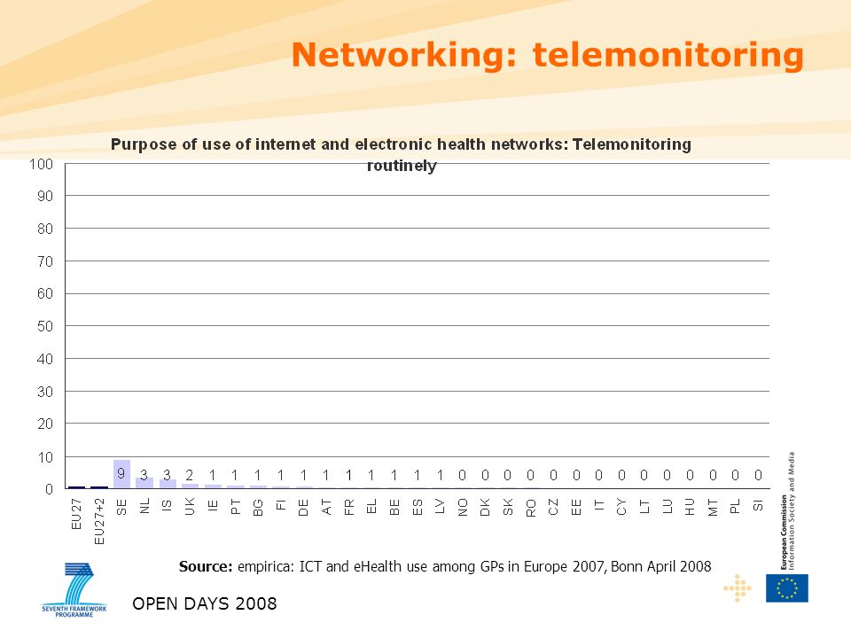 OPEN DAYS 2008 Source: empirica: ICT and eHealth use among GPs in Europe 2007, Bonn April 2008 Networking: telemonitoring