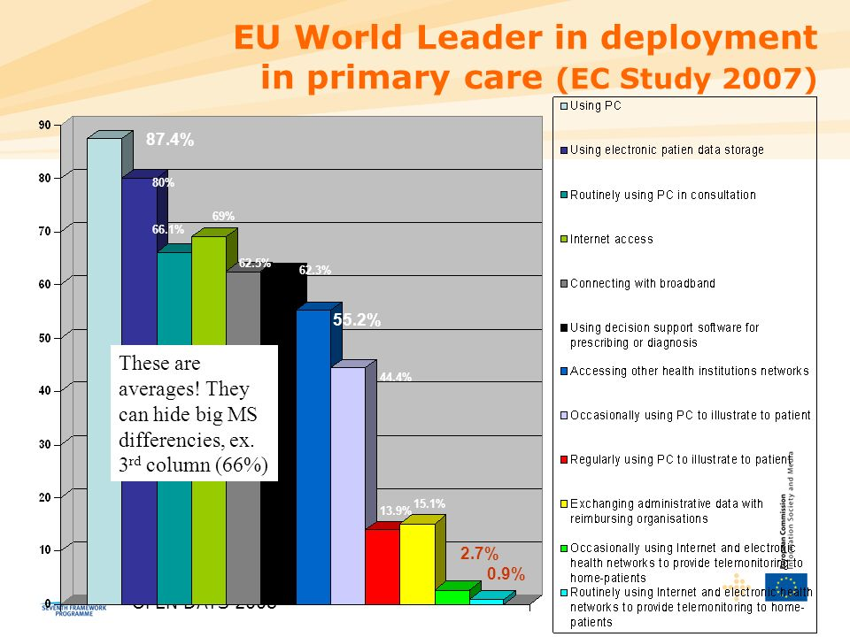 OPEN DAYS 2008 87.4% 80% 66.1% 69% 62.5% 62.3% 55.2% 44.4% 13.9% 15.1% 2.7% 0.9% EU World Leader in deployment in primary care (EC Study 2007) These are averages.
