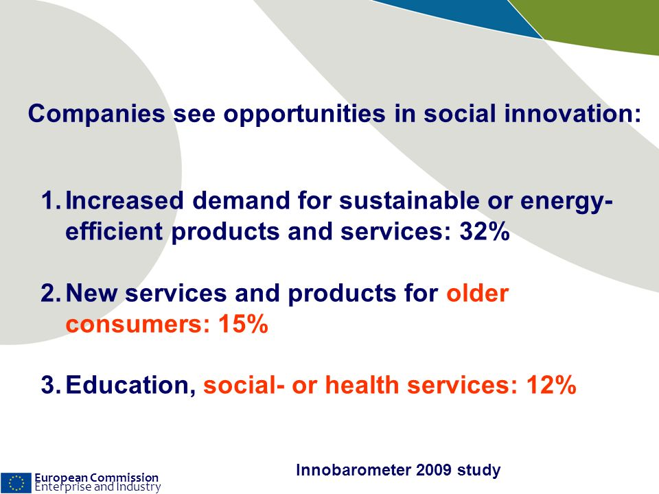 European Commission Enterprise and Industry Companies see opportunities in social innovation: 1.Increased demand for sustainable or energy- efficient products and services: 32% 2.New services and products for older consumers: 15% 3.Education, social- or health services: 12% Innobarometer 2009 study