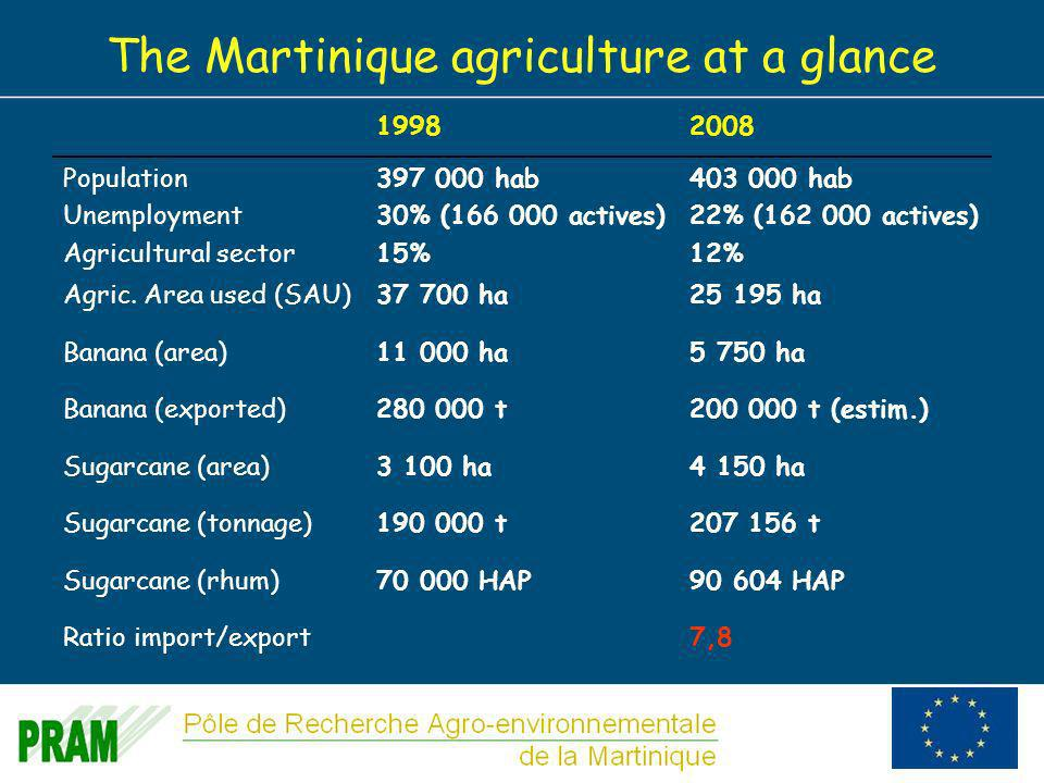 6 The Martinique agriculture at a glance 19982008 Population Unemployment Agricultural sector 397 000 hab 30% (166 000 actives) 15% 403 000 hab 22% (162 000 actives) 12% Agric.