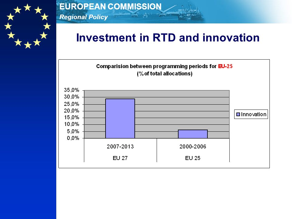 Regional Policy EUROPEAN COMMISSION Investment in RTD and innovation