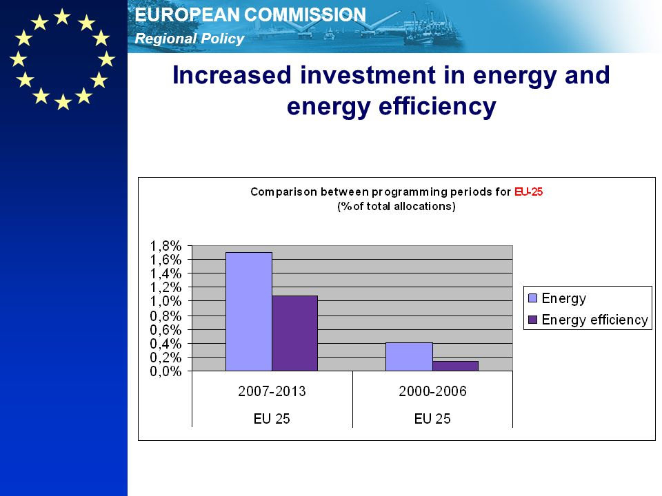 Regional Policy EUROPEAN COMMISSION Increased investment in energy and energy efficiency