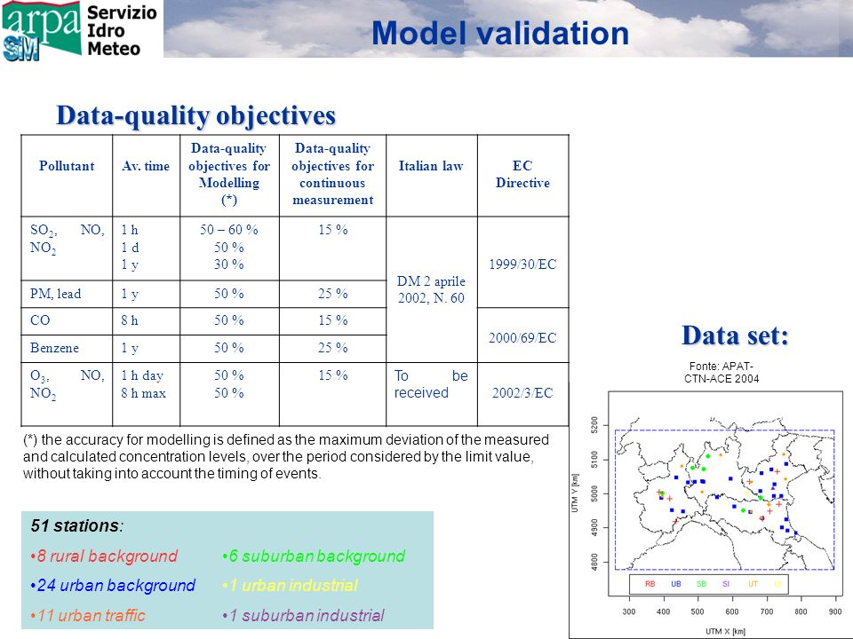Model validation Fonte: APAT- CTN-ACE 2004 (*) the accuracy for modelling is defined as the maximum deviation of the measured and calculated concentration levels, over the period considered by the limit value, without taking into account the timing of events.