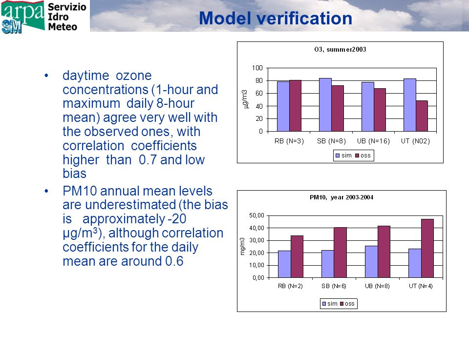 Model verification daytime ozone concentrations (1-hour and maximum daily 8-hour mean) agree very well with the observed ones, with correlation coefficients higher than 0.7 and low bias PM10 annual mean levels are underestimated (the bias is approximately -20 μg/m 3 ), although correlation coefficients for the daily mean are around 0.6 O3: good agreement for UB and RB stations, urban effect not reproduced (coarse resolution) PM10: generally underestimated, better for the RB, less for the UB (coarse resolution), good correlation (R 0.6) O3: good agreement for UB and RB stations, urban effect not reproduced (coarse resolution) PM10: generally underestimated, better for the RB, less for the UB (coarse resolution), good correlation (R 0.6)
