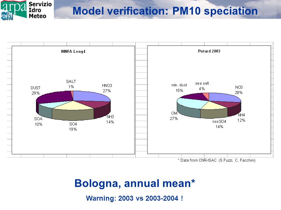 Model verification: PM10 speciation Bologna, annual mean* Warning: 2003 vs 2003-2004 .
