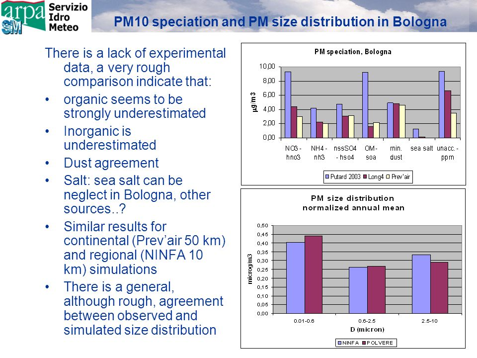 PM10 speciation and PM size distribution in Bologna There is a lack of experimental data, a very rough comparison indicate that: organic seems to be strongly underestimated Inorganic is underestimated Dust agreement Salt: sea salt can be neglect in Bologna, other sources...