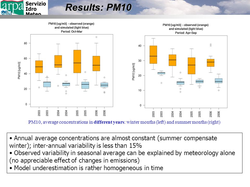 Results: PM10 Annual average concentrations are almost constant (summer compensate winter); inter-annual variability is less than 15% Observed variability in seasonal average can be explained by meteorology alone (no appreciable effect of changes in emissions) Model underestimation is rather homogeneous in time PM10, average concentrations in different years: winter months (left) and summer months (right)
