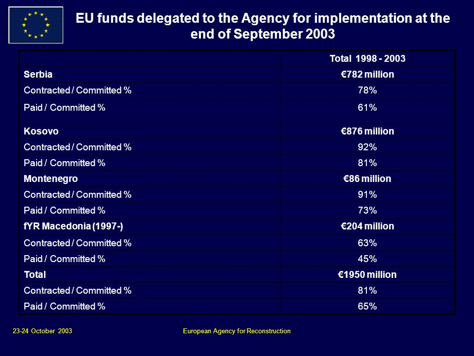 23-24 October 2003European Agency for Reconstruction EU funds delegated to the Agency for implementation at the end of September 2003 Total Serbia782 million Contracted / Committed %78% Paid / Committed %61% Kosovo876 million Contracted / Committed %92% Paid / Committed %81% Montenegro86 million Contracted / Committed %91% Paid / Committed %73% fYR Macedonia (1997-)204 million Contracted / Committed %63% Paid / Committed %45% Total1950 million Contracted / Committed %81% Paid / Committed %65%