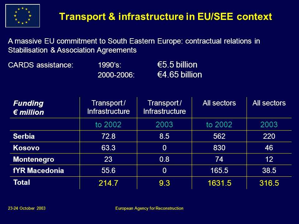 23-24 October 2003European Agency for Reconstruction Transport & infrastructure in EU/SEE context Funding million Transport / Infrastructure All sectors to to Serbia Kosovo Montenegro fYR Macedonia Total A massive EU commitment to South Eastern Europe: contractual relations in Stabilisation & Association Agreements CARDS assistance: 1990s: 5.5 billion : 4.65 billion