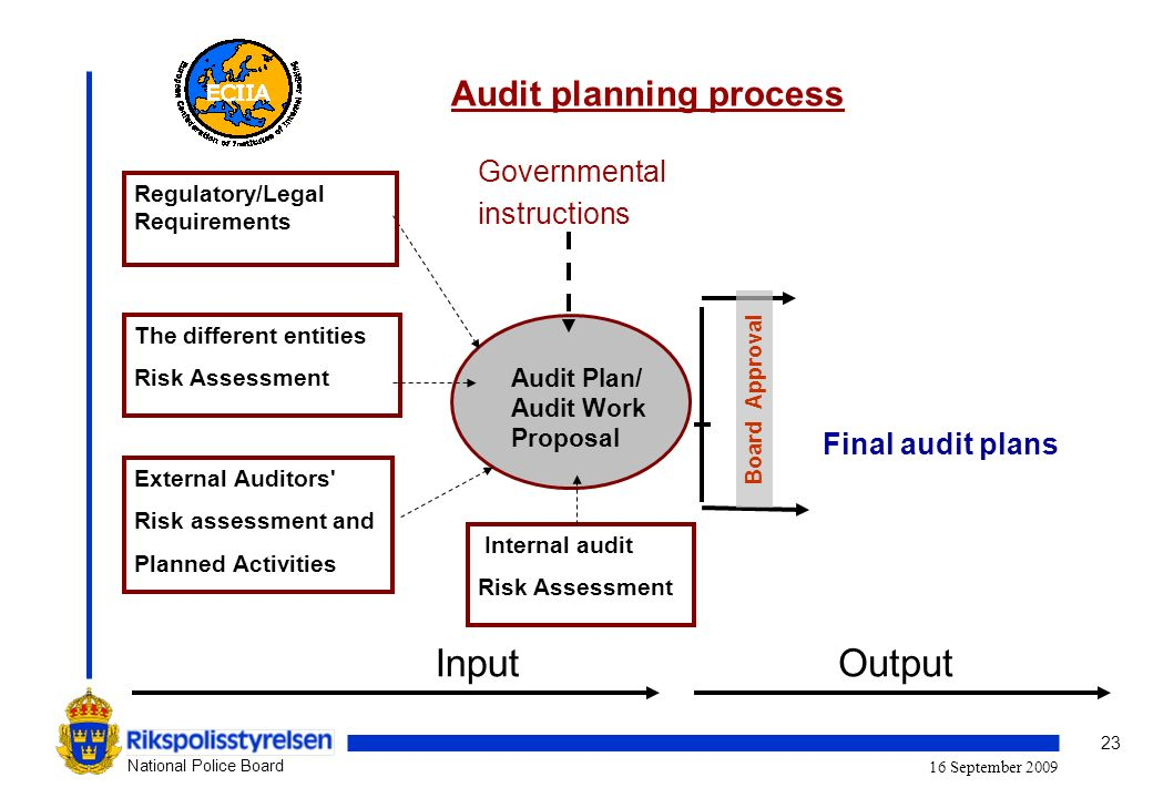 23 National Police Board 16 September 2009 External Auditors Risk assessment and Planned Activities The different entities Risk Assessment Governmental instructions Audit Plan/ Audit Work Proposal Regulatory/Legal Requirements Final audit plans InputOutput Board Approval Audit planning process Internal audit Risk Assessment