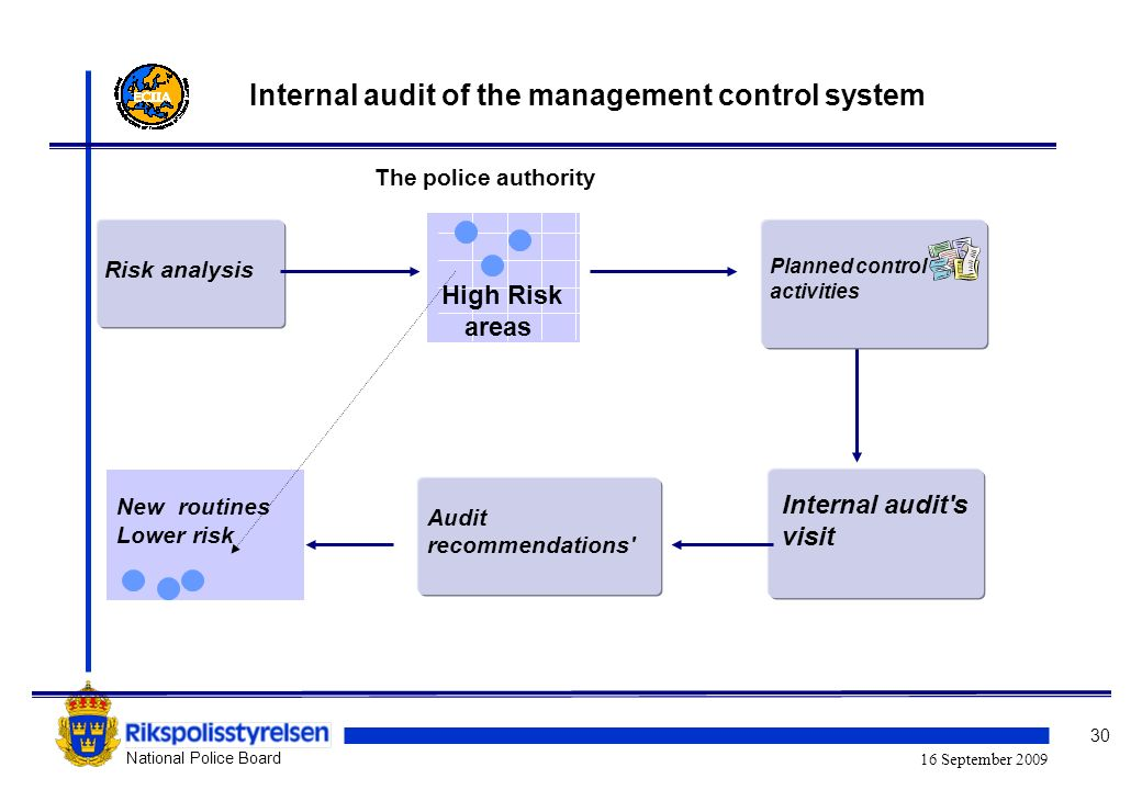 30 National Police Board 16 September 2009 High Risk areas Internal audit plan Risk analysis Audit recommendations Planned control activities Internal audit s visit New routines Lower risk The police authority Internal audit of the management control system