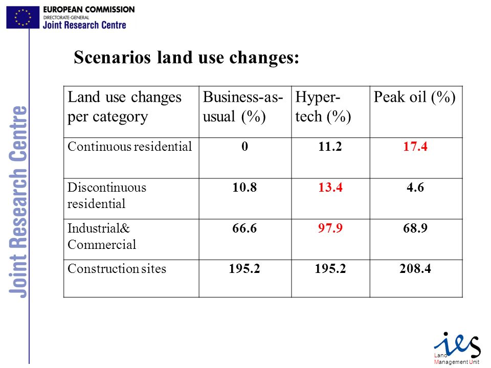 Land Management Unit Land use changes per category Business-as- usual (%) Hyper- tech (%) Peak oil (%) Continuous residential011.217.4 Discontinuous residential 10.813.44.6 Industrial& Commercial 66.697.968.9 Construction sites195.2 208.4 Scenarios land use changes: