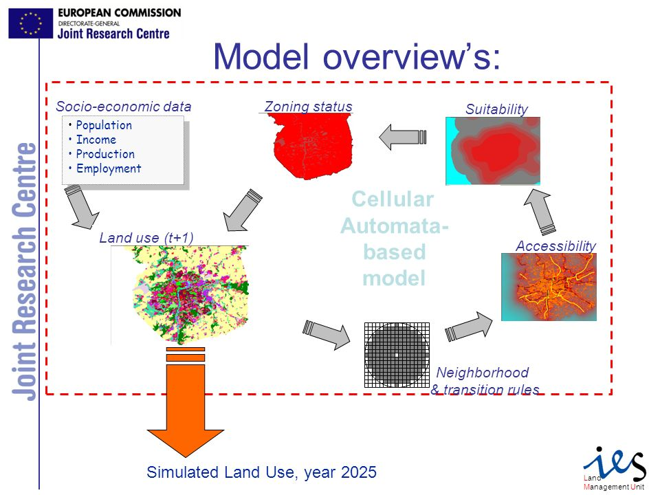 Land Management Unit Model overviews: How does it work.