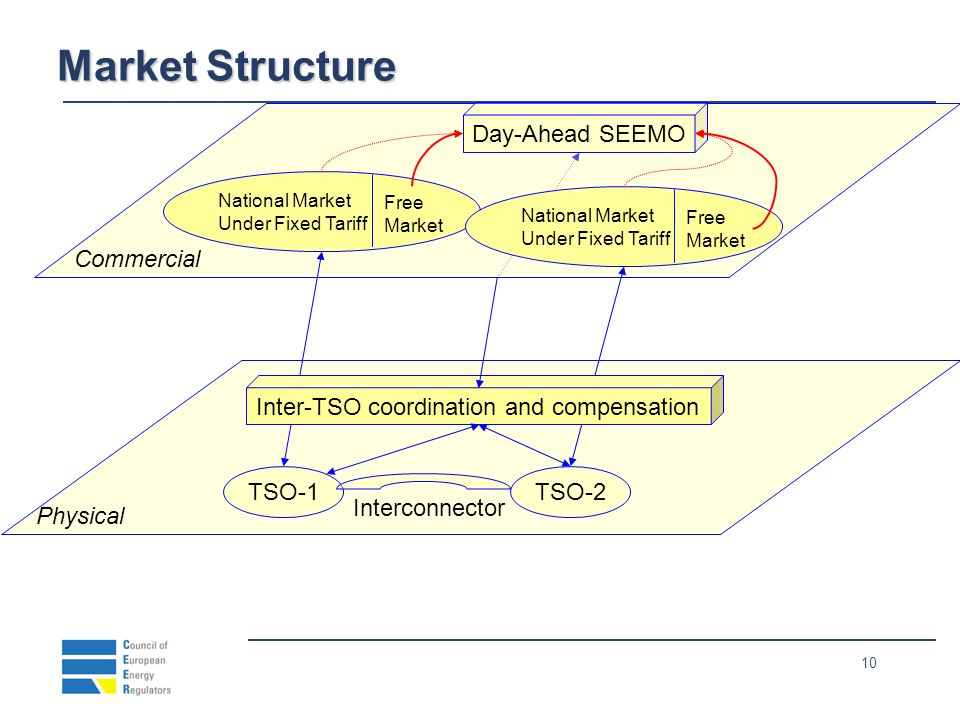 10 Commercial National Market Under Fixed Tariff Free Market National Market Under Fixed Tariff Free Market Day-Ahead SEEMO Physical TSO-1TSO-2 Interconnector Inter-TSO coordination and compensation Market Structure