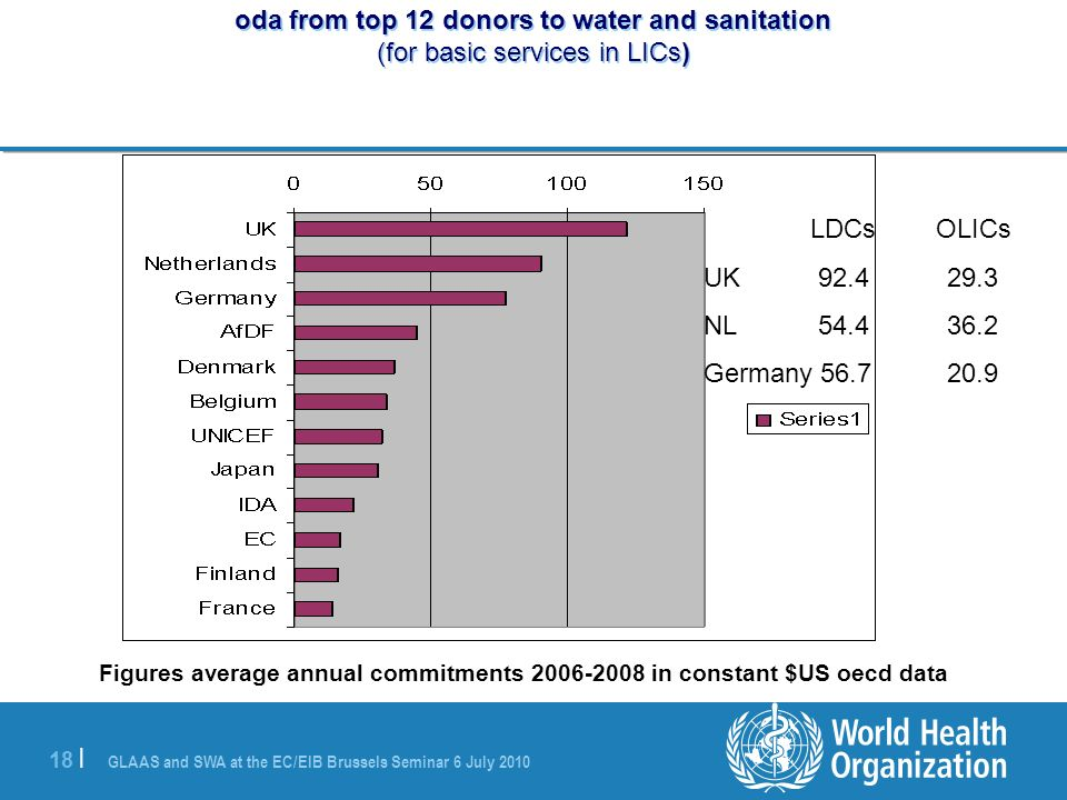 GLAAS and SWA at the EC/EIB Brussels Seminar 6 July | oda from top 12 donors to water and sanitation (for basic services in LICs) Figures average annual commitments in constant $US oecd data LDCs OLICs UK NL Germany