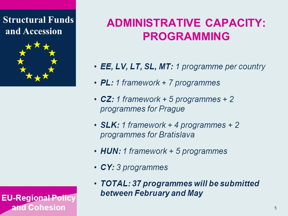 EU-Regional Policy and Cohesion Structural Funds and Accession 5 ADMINISTRATIVE CAPACITY: PROGRAMMING EE, LV, LT, SL, MT: 1 programme per country PL: 1 framework + 7 programmes CZ: 1 framework + 5 programmes + 2 programmes for Prague SLK: 1 framework + 4 programmes + 2 programmes for Bratislava HUN: 1 framework + 5 programmes CY: 3 programmes TOTAL: 37 programmes will be submitted between February and May