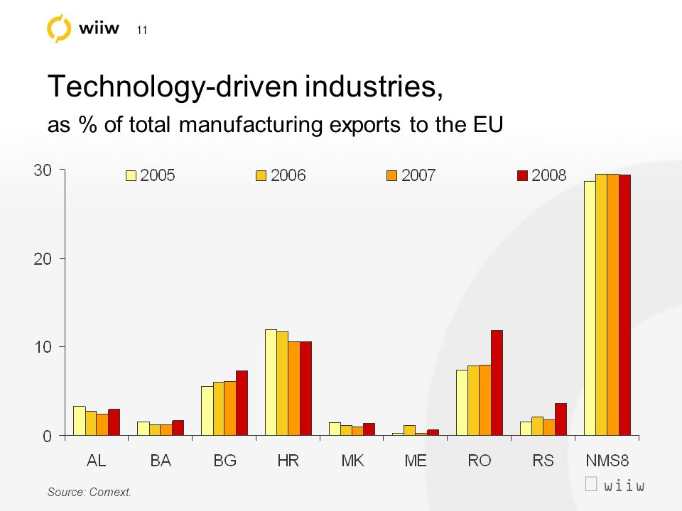 wiiw 11 Technology-driven industries, as % of total manufacturing exports to the EU Source: Comext.