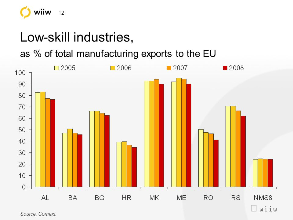 wiiw 12 Low-skill industries, as % of total manufacturing exports to the EU Source: Comext.