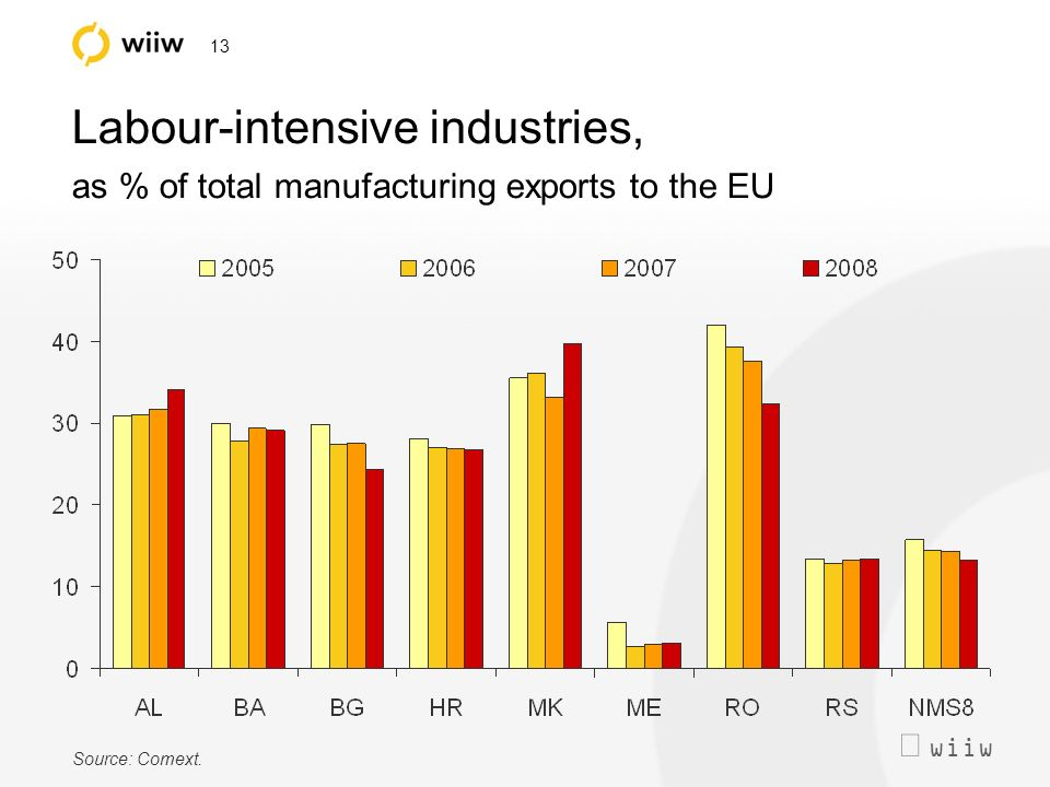 wiiw 13 Labour-intensive industries, as % of total manufacturing exports to the EU Source: Comext.
