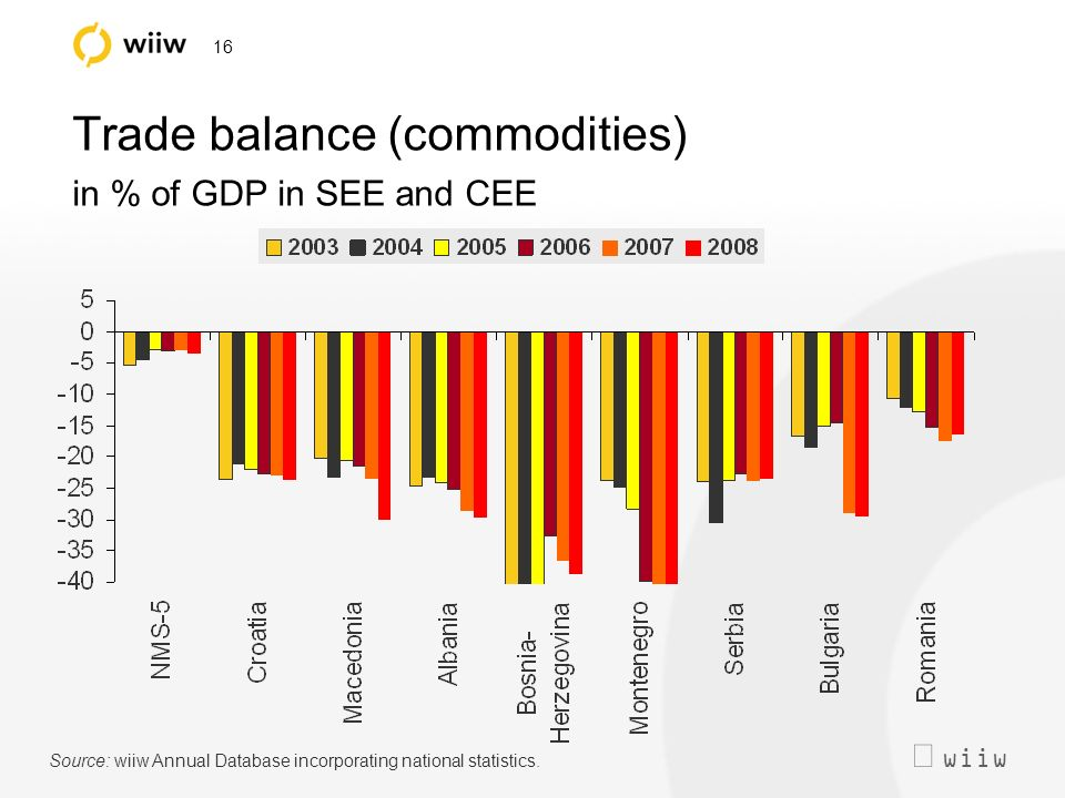 wiiw 16 Trade balance (commodities) in % of GDP in SEE and CEE Source: wiiw Annual Database incorporating national statistics.